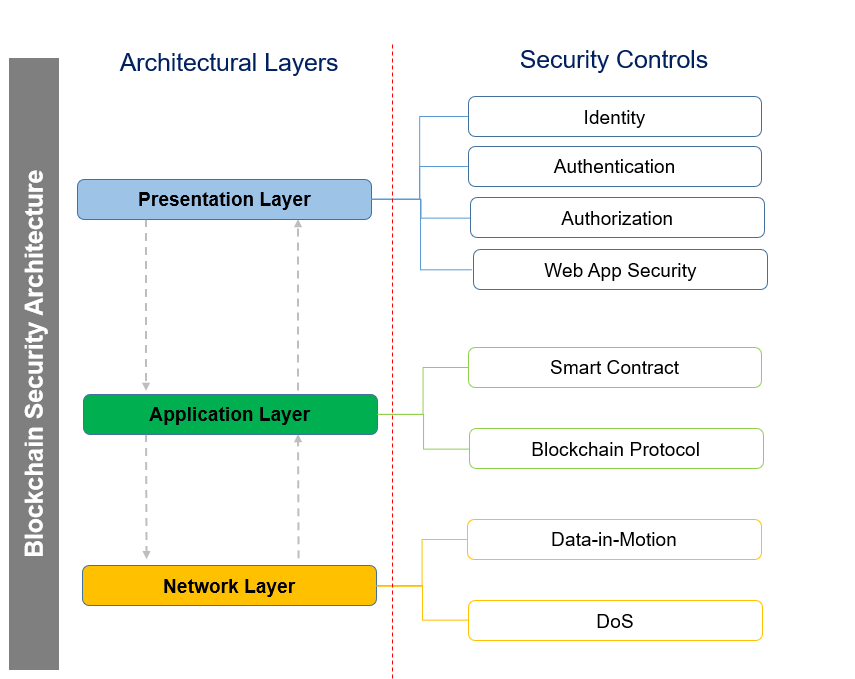 Architecture Thoughts On Security Architecture For Enterprise