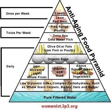 Anti Aging Food Pyramid