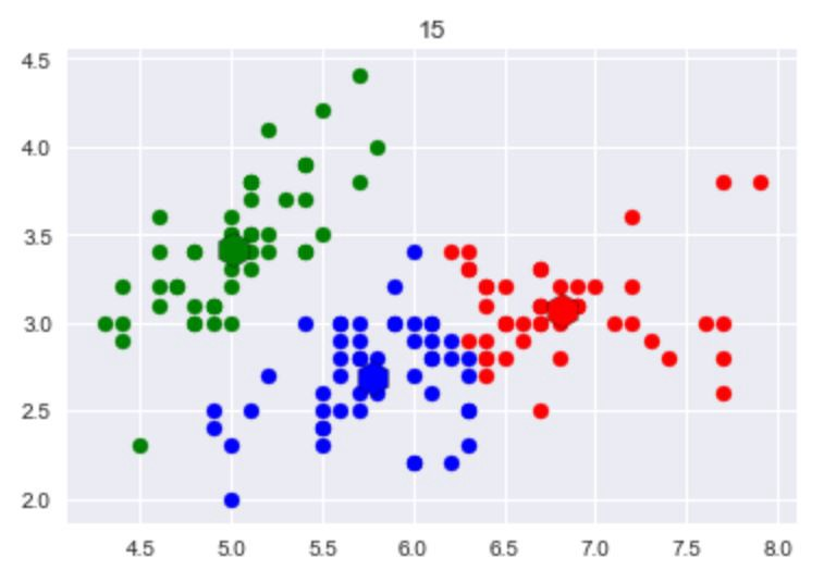DIY : k clustering (means / medians) via Python – pj – Medium